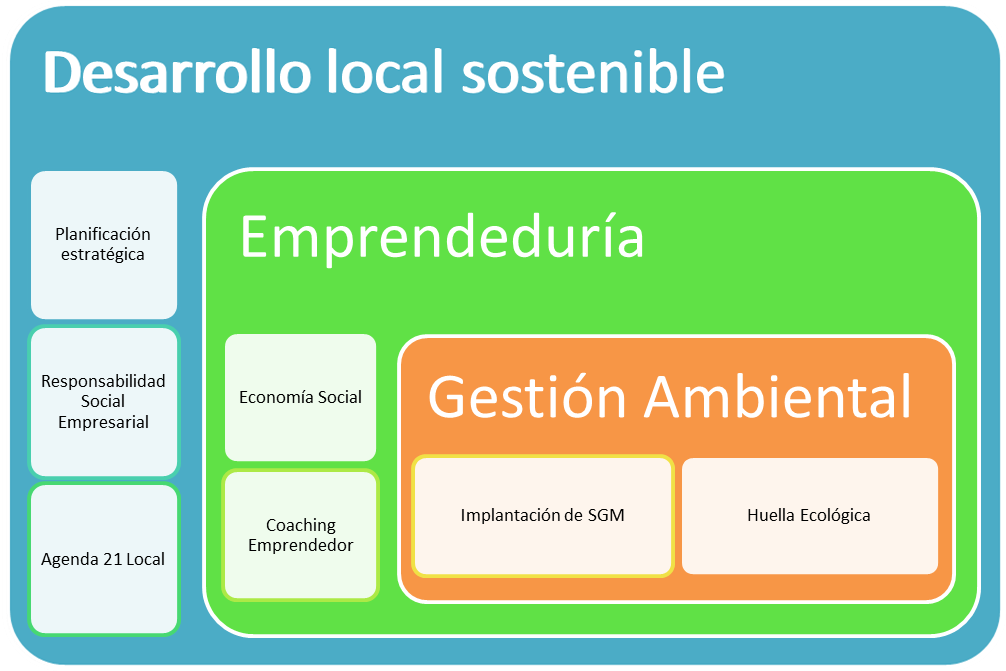 Desarrollo Local Sostenible